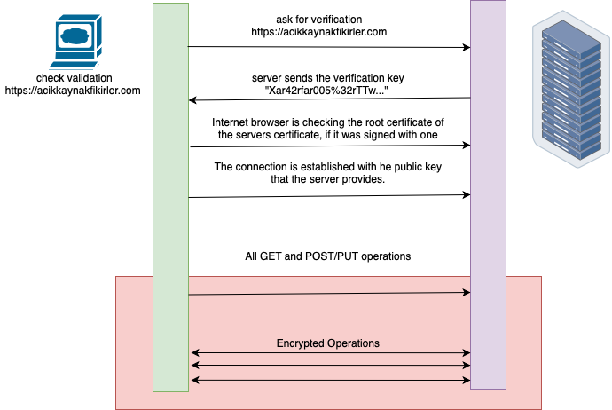 ssl web browsing diagram